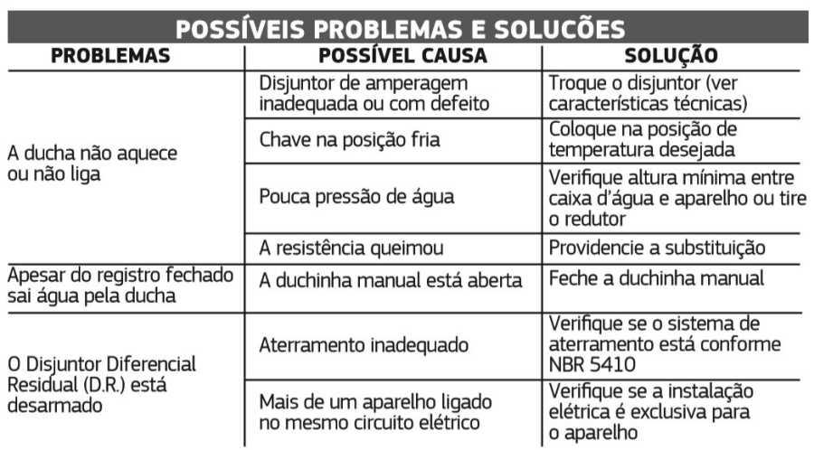 Ducha Hydra-Corona Hydraplus - Solução de problemas