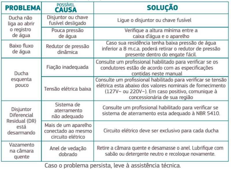 Ducha Corona ND Blindada - Solução de problemas
