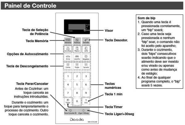 Microondas Panasonic ST25J - painel controle