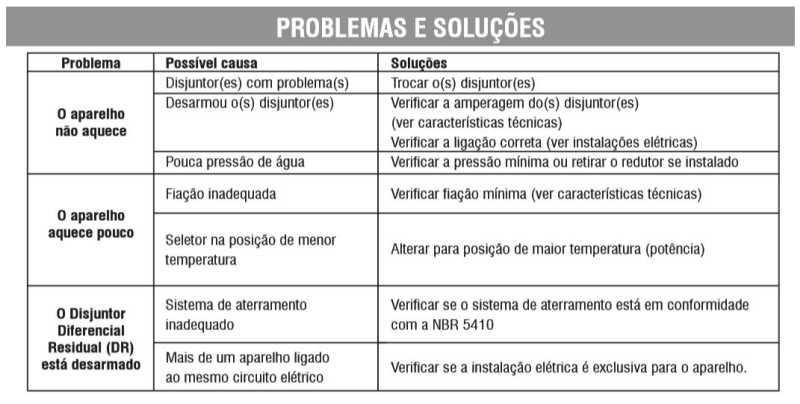 Ducha Hydra-Corona Smart- Solução de problemas