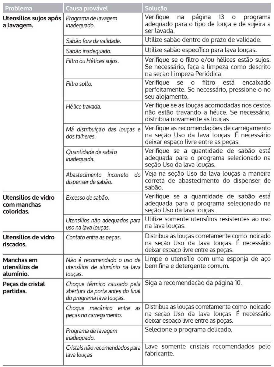 Solução de problemas Lava louças Consul CLF12 - tabela 1