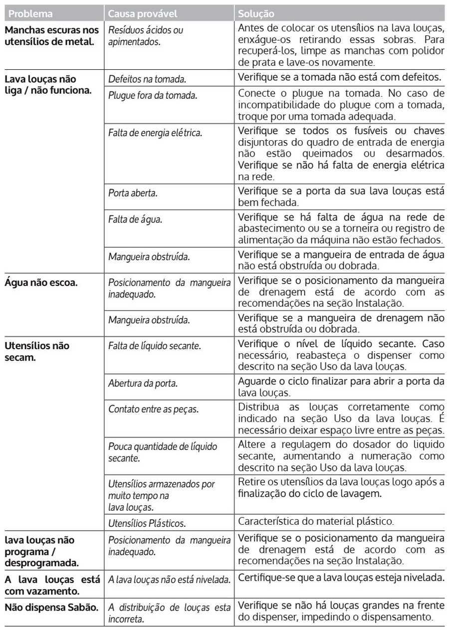 Solução de problemas Lava louças Consul CLF12 - tabela 2