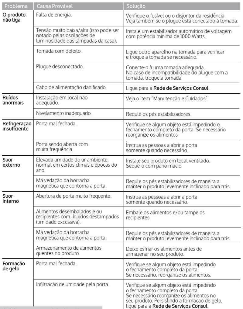 Cervejeira Consul CZD12 - solução de problemas - tabela 1