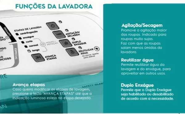 Funções da Lavadora de Roupas Electroux LPR13
