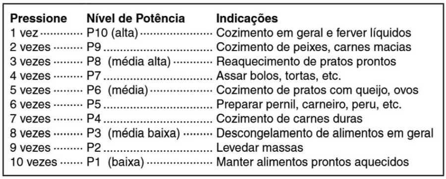 Microondas Panasonic ST27J - Níveis de potência