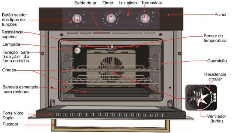Forno elétrico Fischer 15740-Inox - conhecendo produto