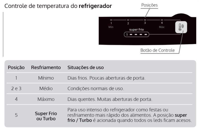 Geladeira Consul CRB36 - Controle temperatura