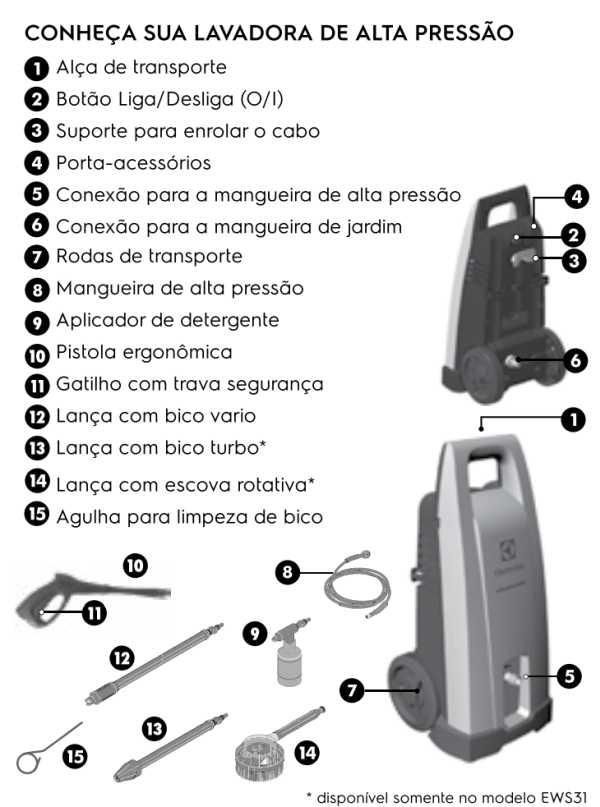 Lavadora de alta pressão EWS31 - conhecendo o produto