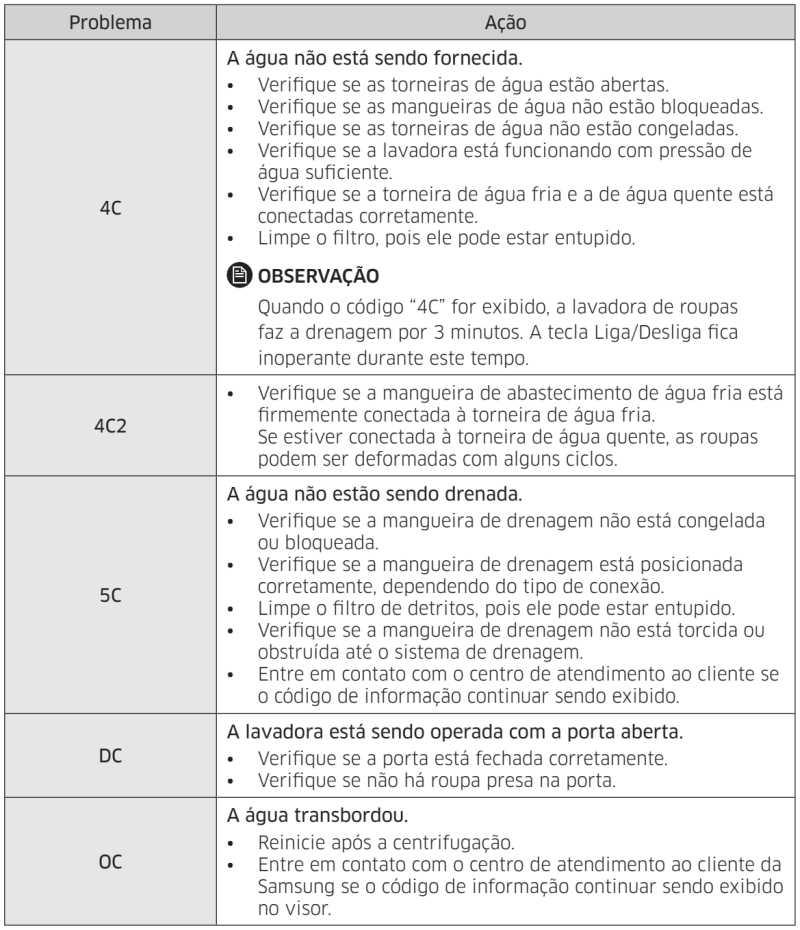 Lavadora de roupas Samsung - códigos de informações de erros 1