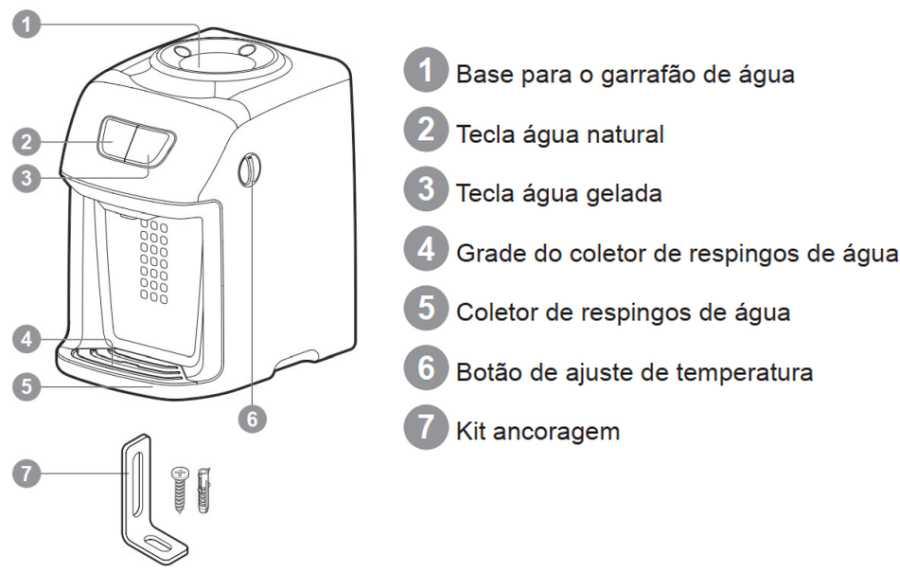 Bebedouro de água Electrolux BC21X - componentes