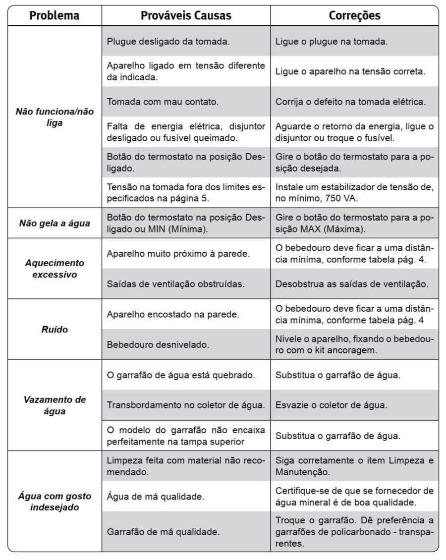 Bebedouro de água Electrolux - Tabela de solução de problemas