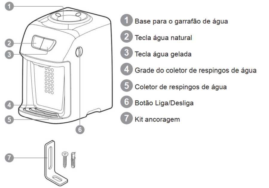 Bebedouro de água Electrolux BE11X - componentes