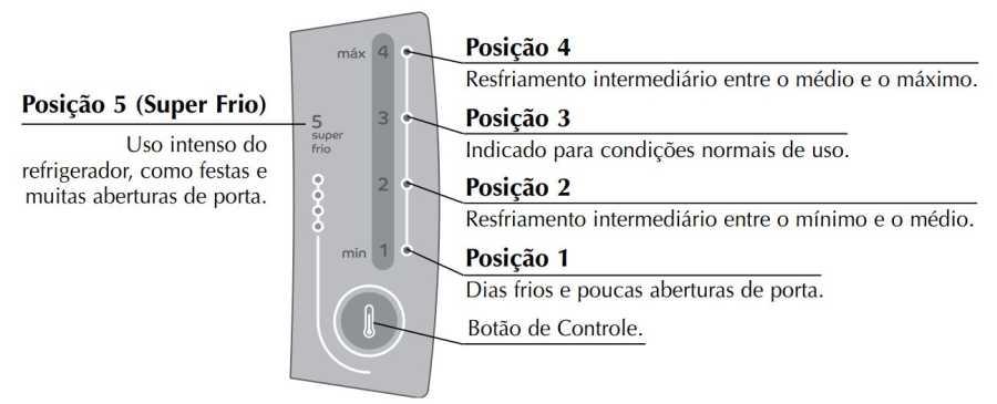 Geladeira Consul CRM45 - Controle temperatura