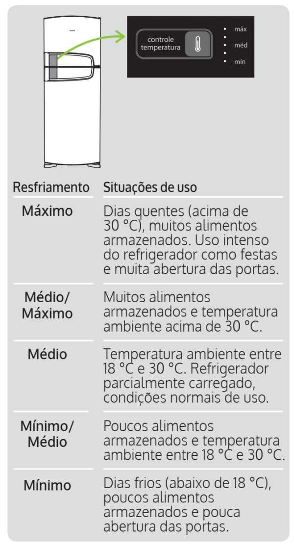 Geladeira Consul CRM51 - ajuste temperatura