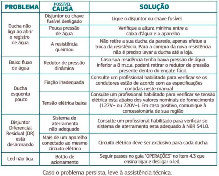 Ducha Corona Safira Digital - Solução de problemas