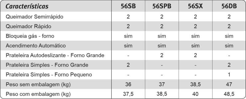 Fogão a gás Electrolux - conhecendo as características do modelo 56SB
