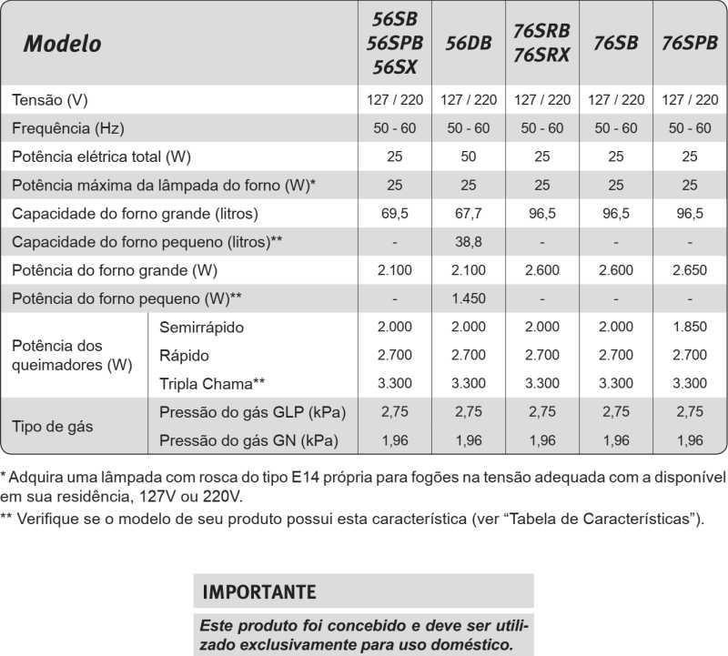 Fogão a gás Electrolux - conhecendo as especificações do modelo 56SB