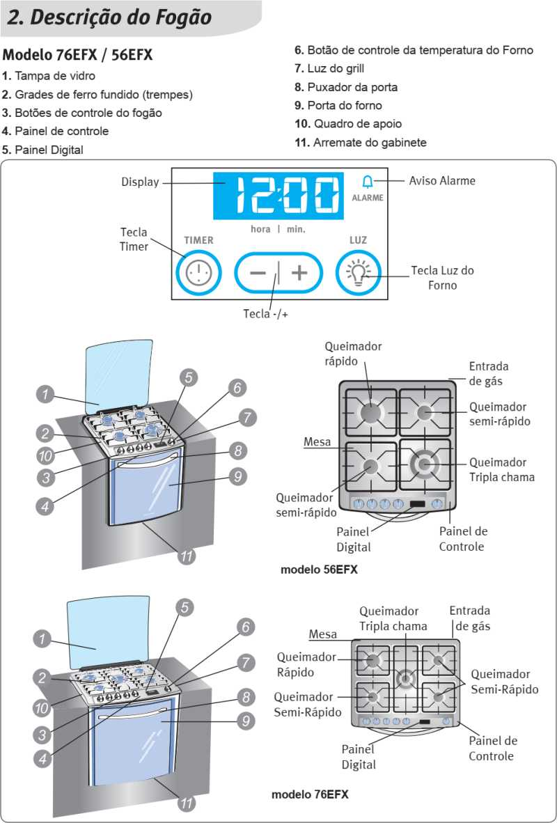Fogão a gás Electrolux - conhecendo os componentes do 76EFX