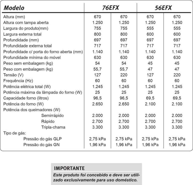 Fogão a gás Electrolux - conhecendo as especificações do modelo 76EFX