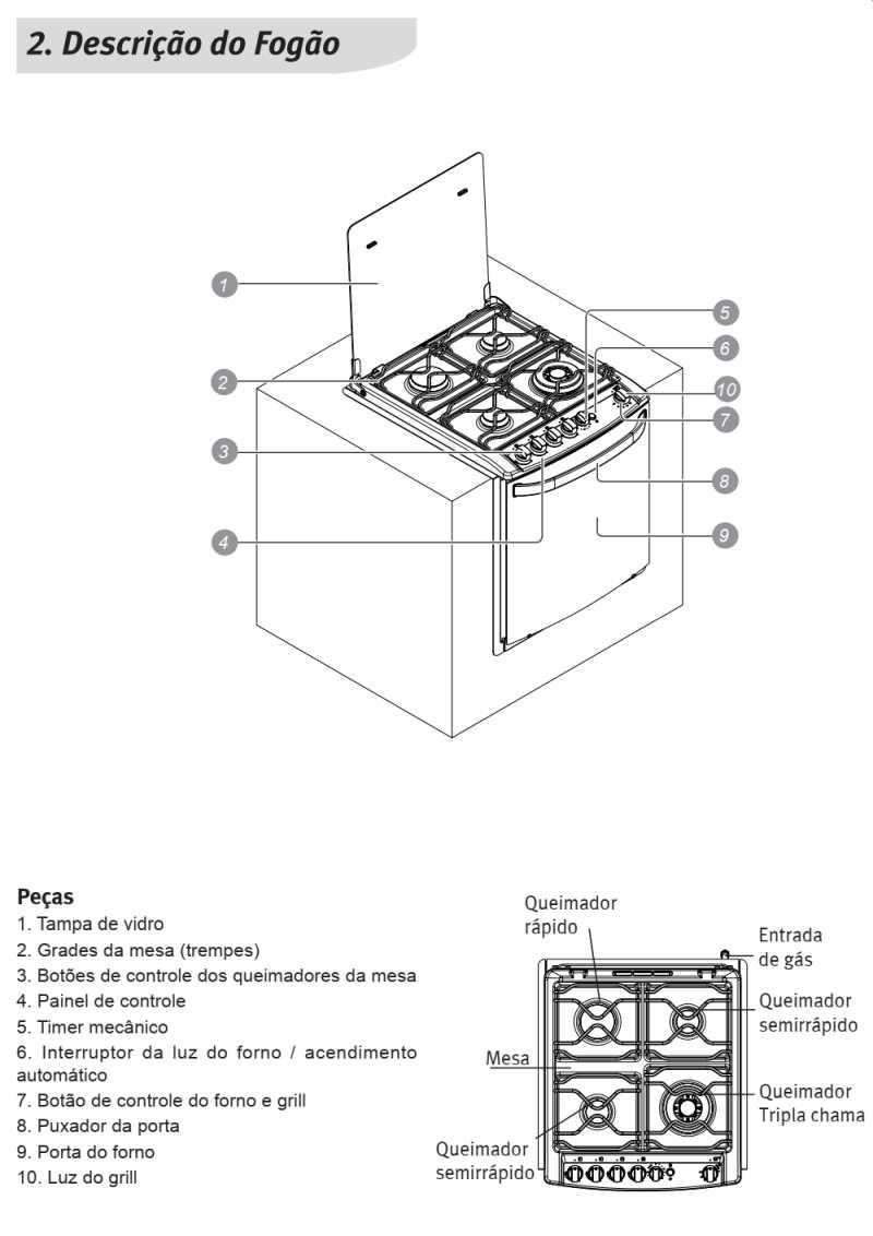 Fogão a gás Electrolux - conhecendo os componentes do 56EAX