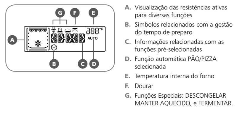 Forno elétrico Brastemp BO160 - conhecendo o visor do painel de controle