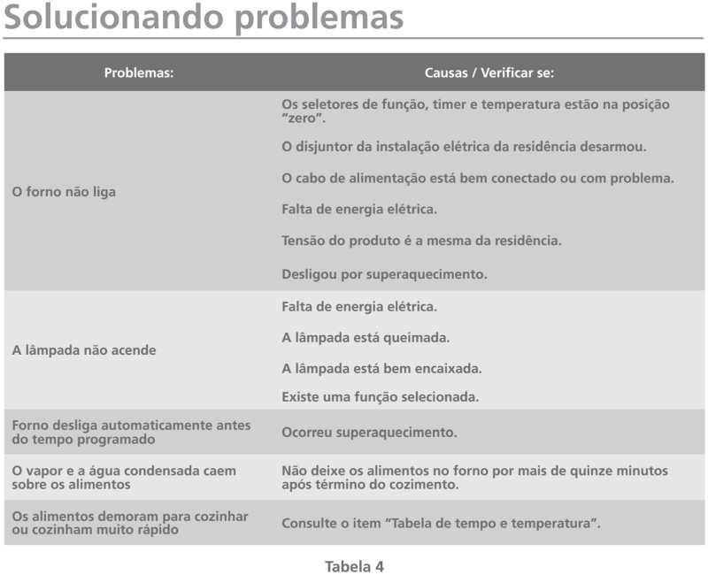 Forno elétrico Tramontina - solução de problemas - 94865