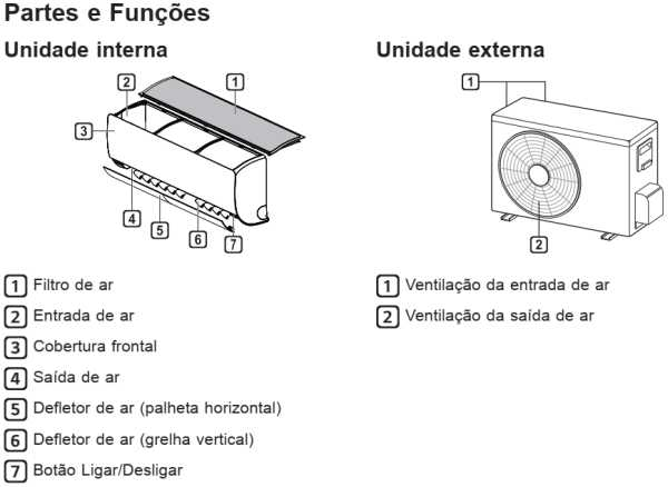 Ar condicionado LG dual inverter - conhecendo as partes do produto