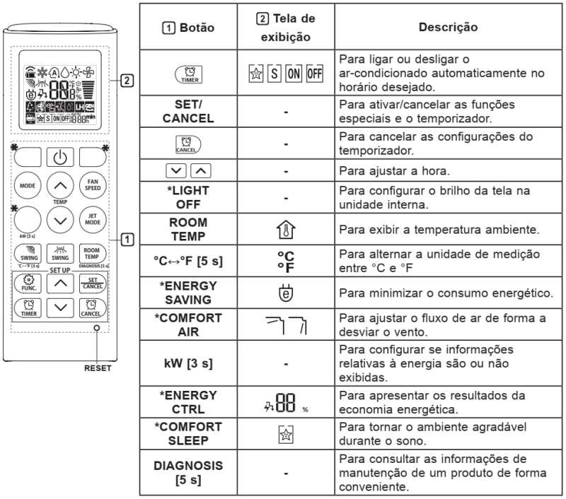 Ar condicionado LG dual inverter - controle remoto
