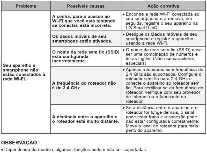 Ar condicionado LG dual inverter - tabela solução de problemas