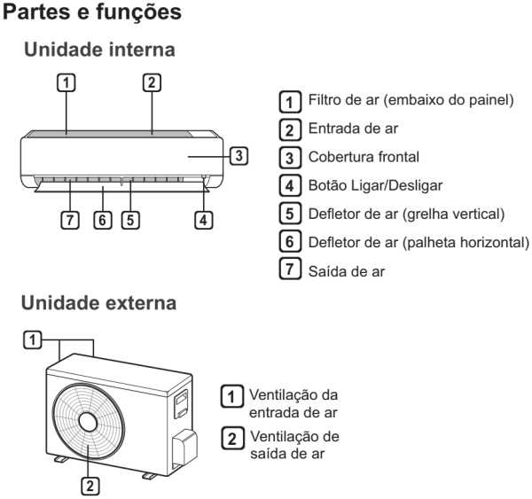 Ar condicionado LG inverter - conhecendo as partes do produto