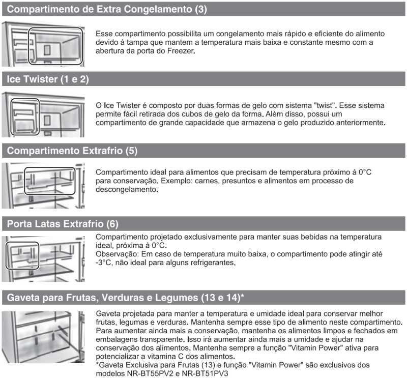 Conhecendo as partes da Geladeira Panasonic - NR-BT50