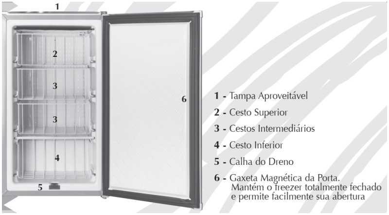 Freezer Consul - conhecendo o produto - CVT10