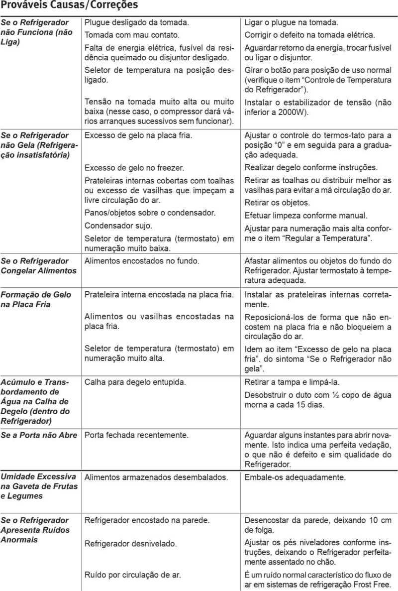 Geladeira Electrolux - solução de problemas - tabela