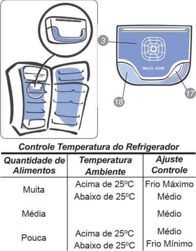 Geladeira Electrolux - como ajustar a temperatura - DC49A