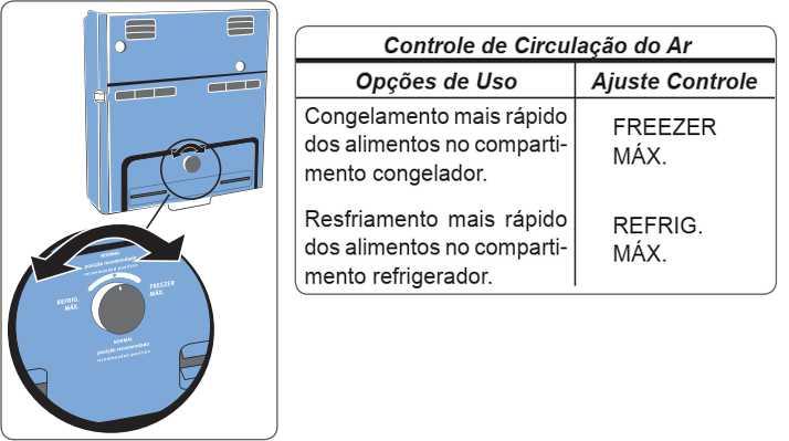 Geladeira Electrolux - como ajustar a temperatura - DF42