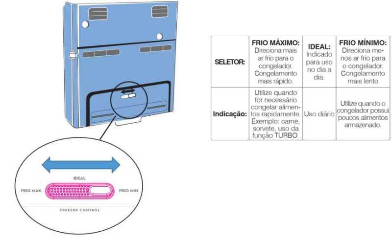 Geladeira Electrolux - como ajustar a temperatura - DF56