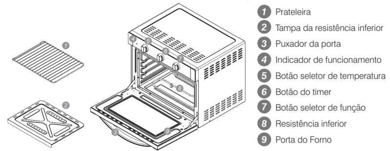Forno elétrico Electrolux - conhecendo os componentes do FB54B