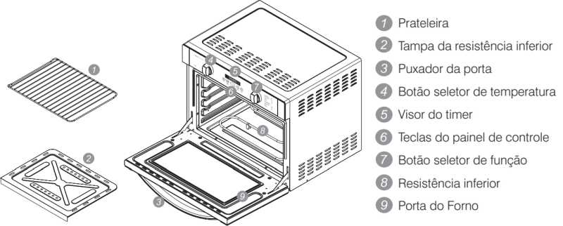 Forno elétrico Electrolux - conhecendo os componentes do FB54T