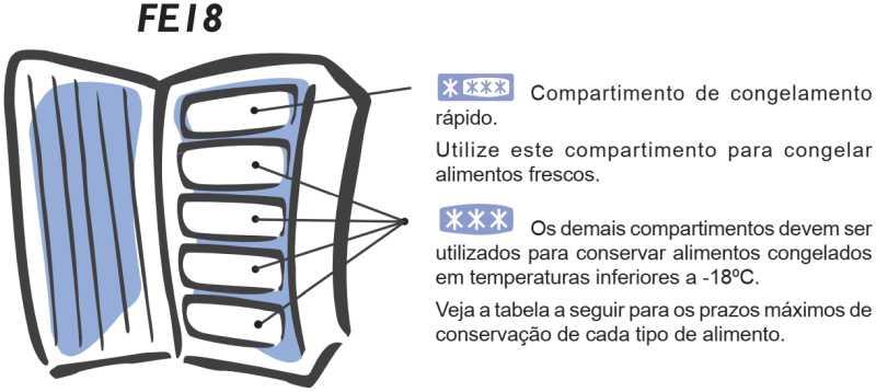 Freezer Electrolux - uso do compartimento - FE18