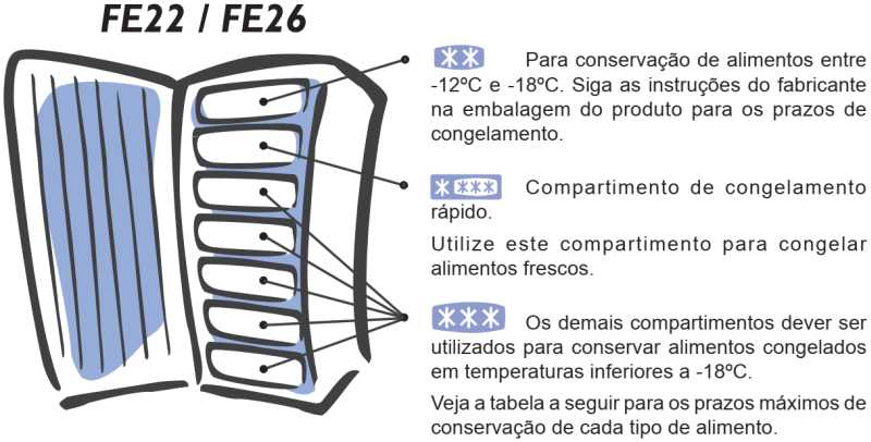 Freezer Electrolux - uso do compartimento - FE22