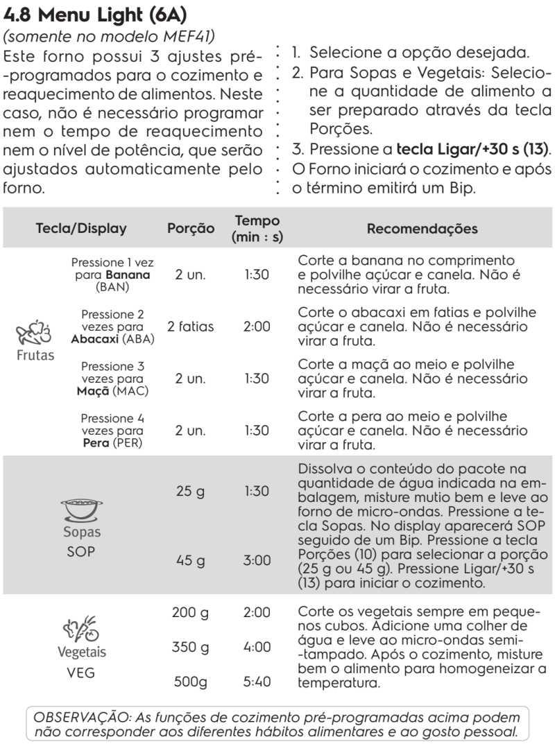 Microondas Electrolux MEG41 - como usar - menu light
