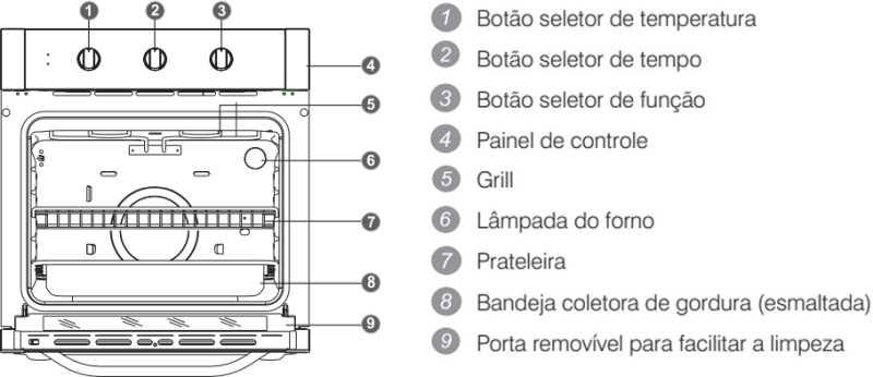 Forno elétrico Electrolux - conhecendo os componentes do OE8MB
