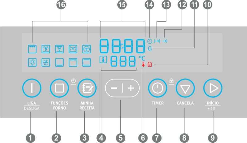 Forno elétrico Electrolux - conhecendo o painel de controle - OE9SX