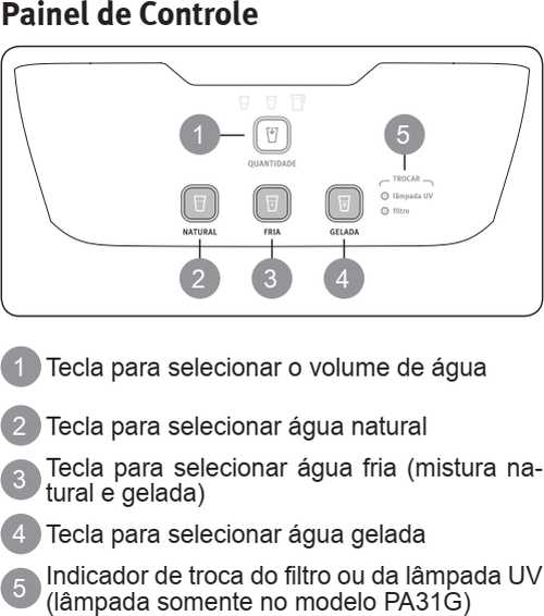 Purificador de água Electrolux - PA31G - como usar