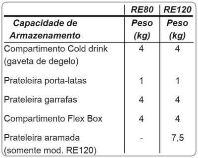 Frigobar Electrolux - limite máximo de carga nos compartimentos - RE120