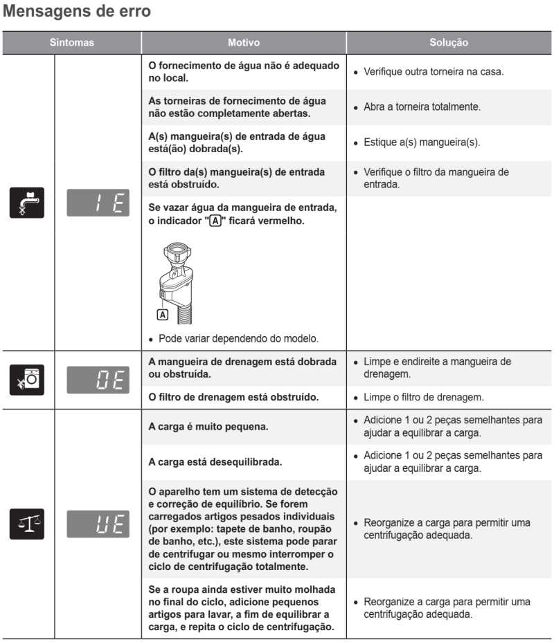 Solução de problemas da lava e seca LG 14 Kg - WD1014R - mensagens de erros