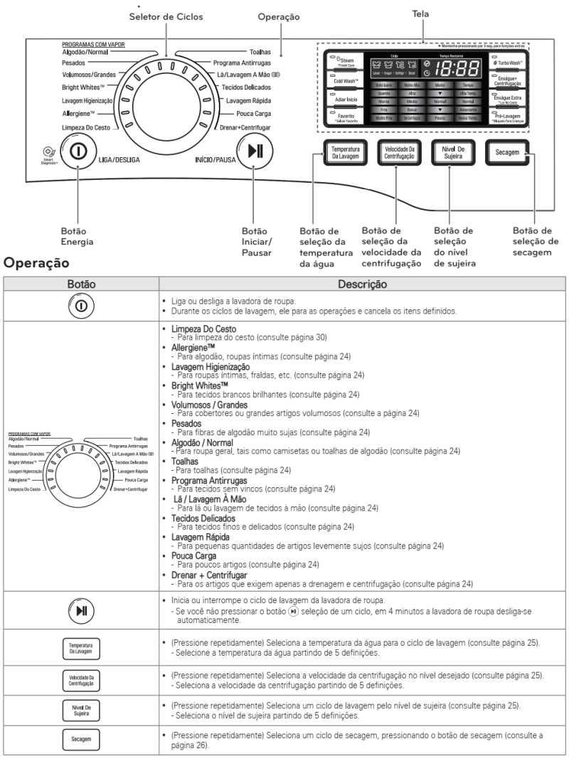 Lava e Seca LG 16 Kg - WD1316 - conhecendo produto - painel de controle