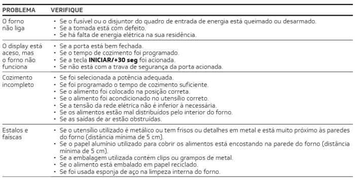 Microondas Brastemp - BMS20 -resolvendo problemas