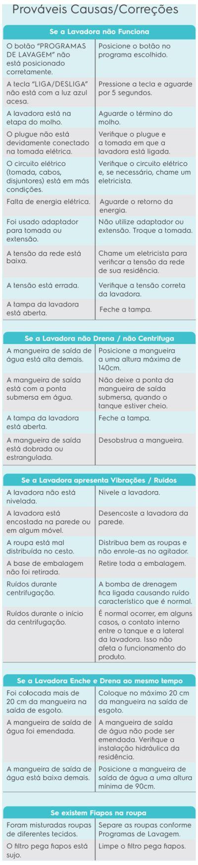Solução de problemas - lavadora de roupas Electrolux LAP16