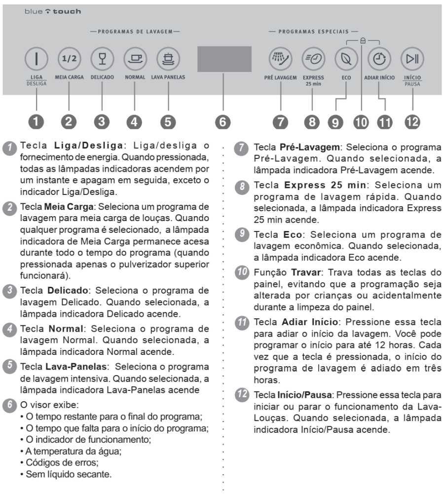 Lava louças Electrolux - LE09 - como usar - painel de controle